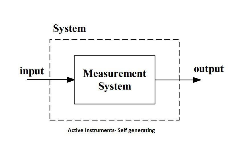 instrumentation System