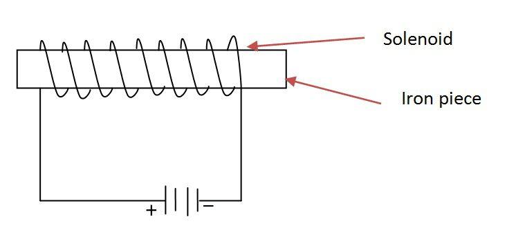 helix principle