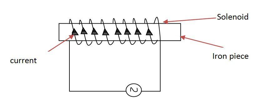 electromagnetic principle