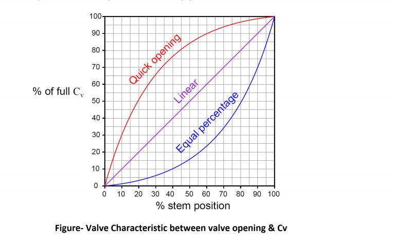 characterstic between valve and cv
