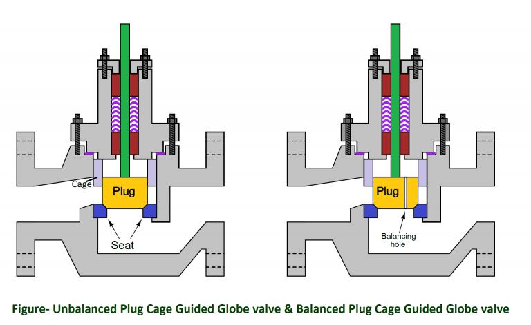 Unbalanced Plug Cage Guided Globe valve