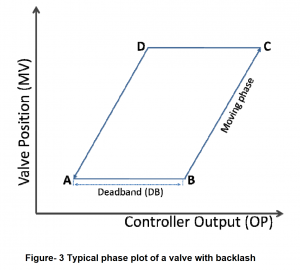 typical phase plot of a valve with backlash