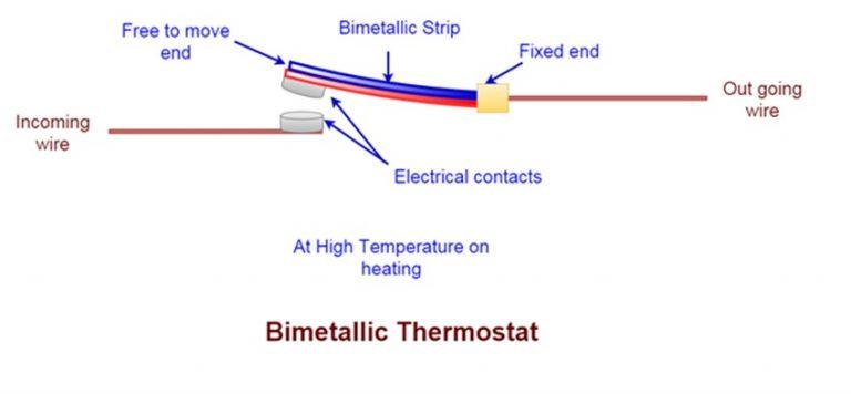 Bi-metalic thermostate
