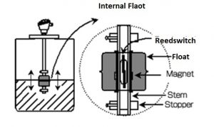 Float level switch