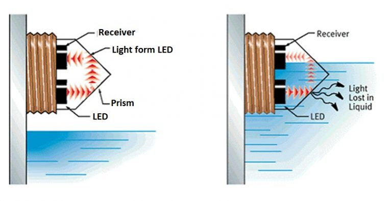 optical level switch working principle