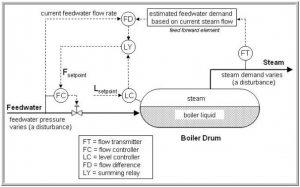 boiler r