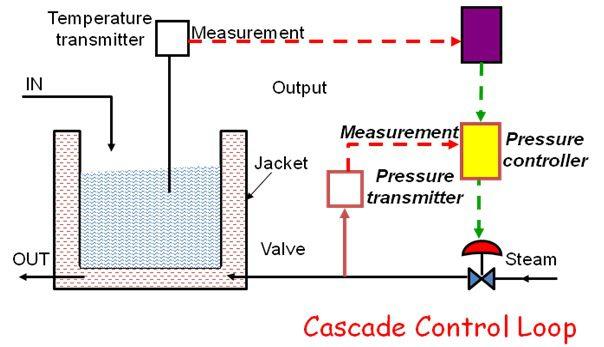 cascade control element