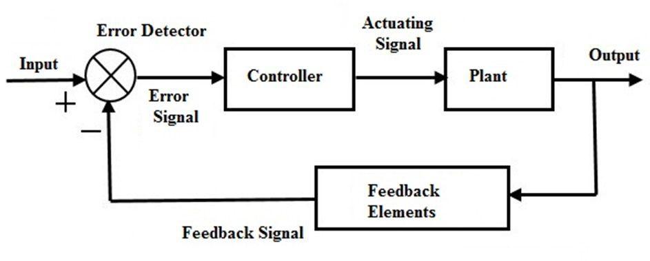 close loop control system