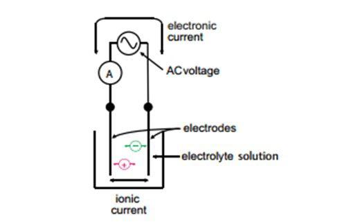 conductivity1