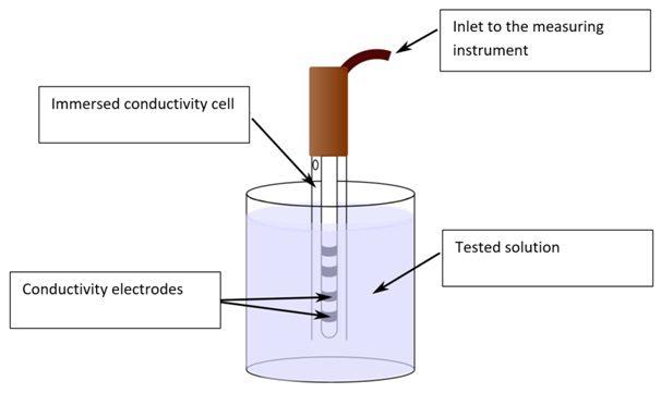 contct conductivity