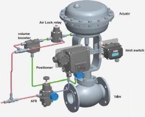 control-valve-accessories