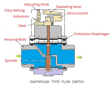 diphragm flow switch archtechture