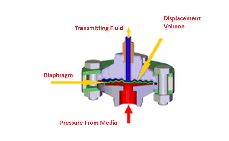 Diaphragm level switch principle