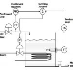 feedforward control element 3 element