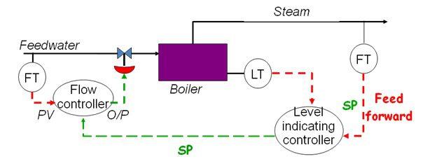 feedforward control element
