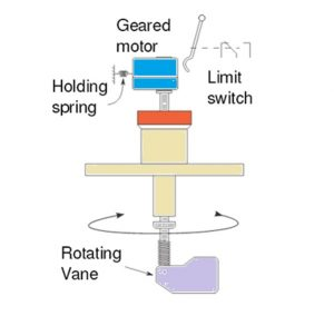 paddle type level switch working