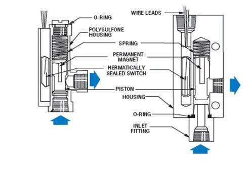 piston flow switch1