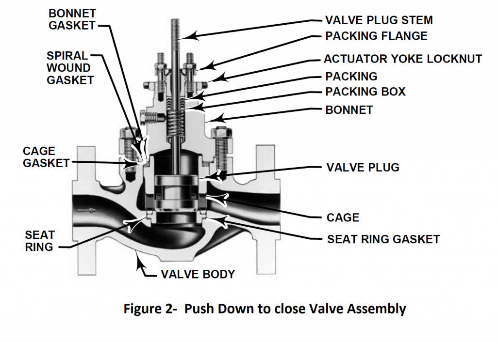 push down to close assembly