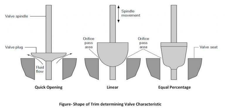 shape of trim determineing valve characteristic