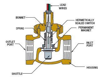 shuttle flow switch