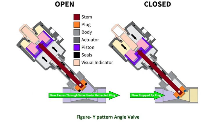 y-pattern angle valve