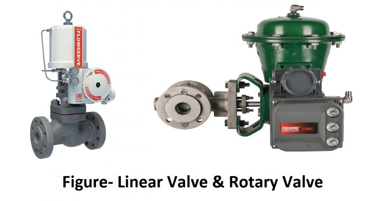 Linear Vs Rotary actuator