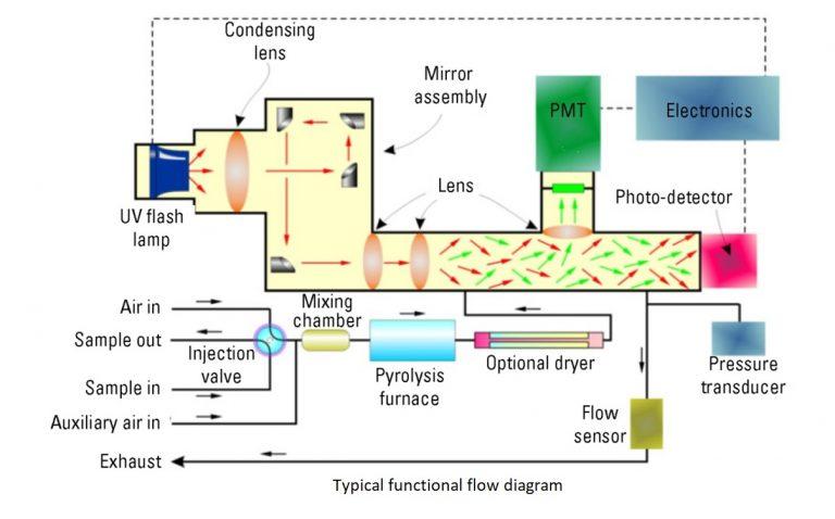 sulfer analyzer working