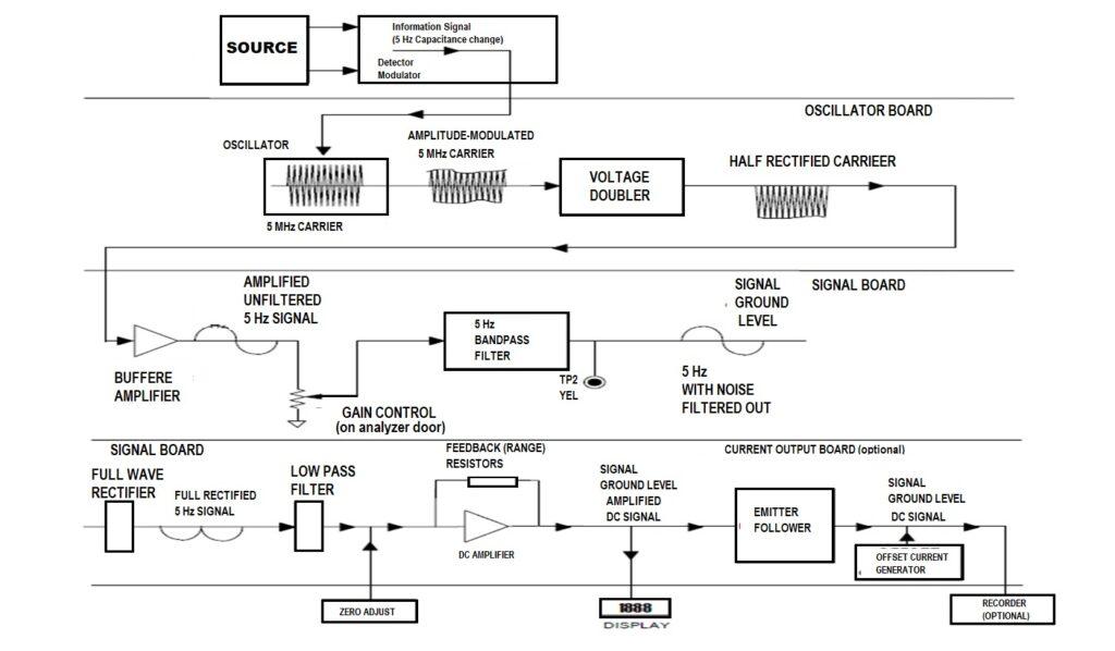 block diagram of ndri