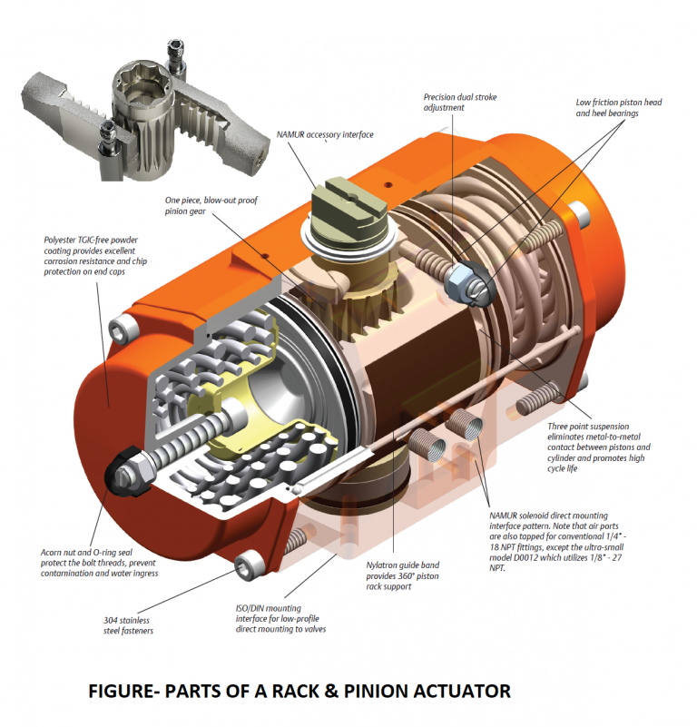 Parts of rack and pinion actuator