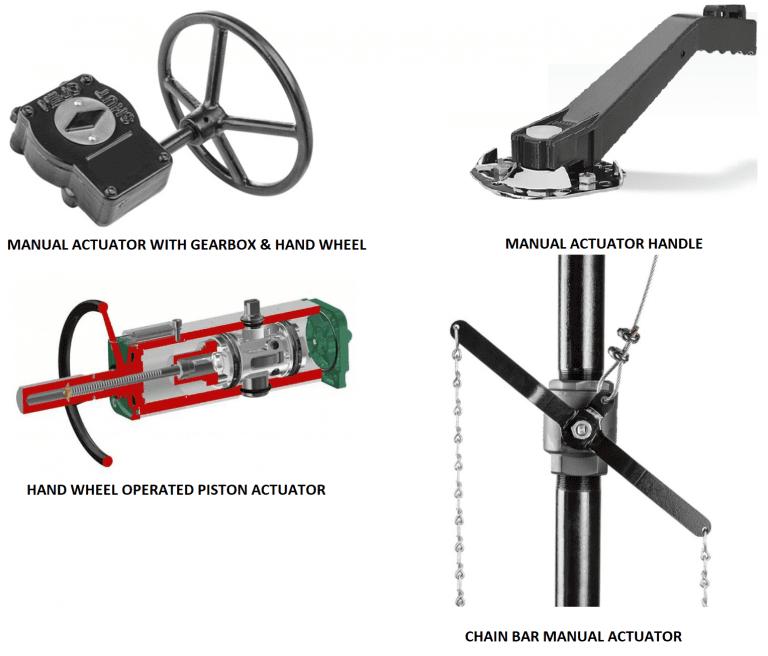 Manual Actuator