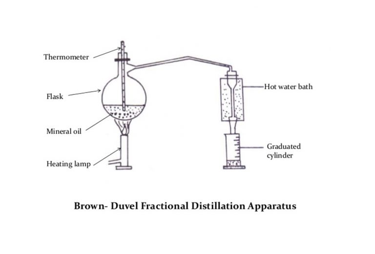 Brown duvel Fractional disttilation method