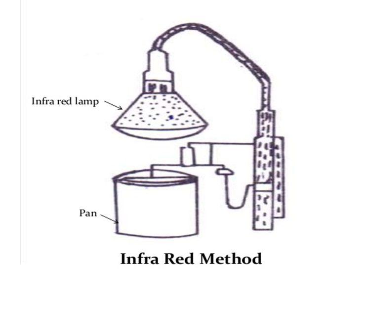 Infra red method
