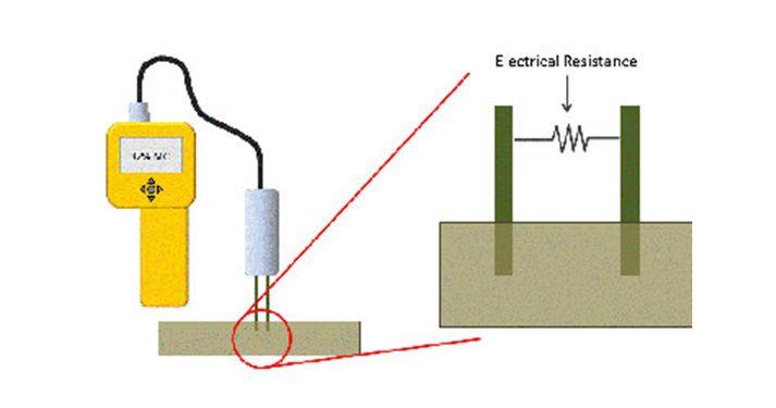 electric resistance method