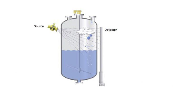 radiation Method