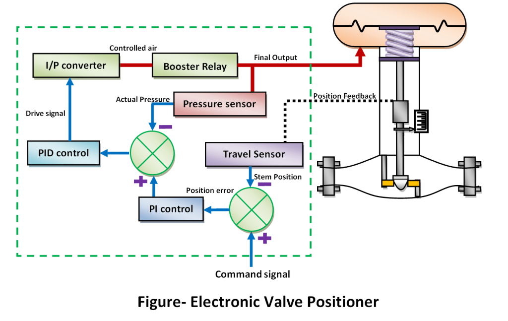 electronic positioner