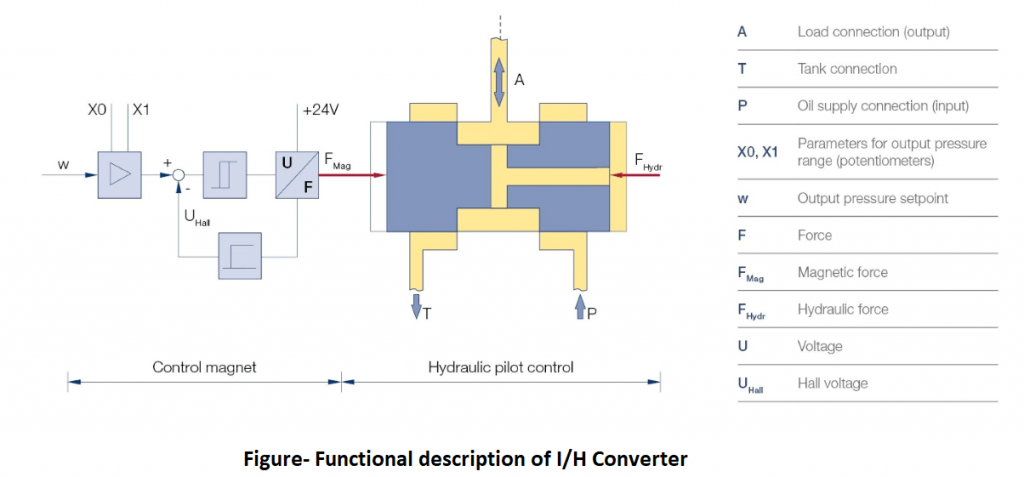 Functional Description of I to H