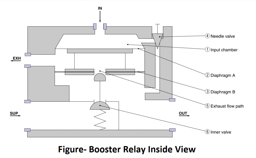 Inside View of booster relay2