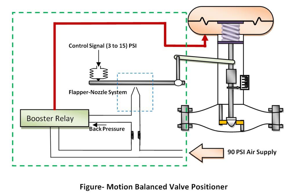Motion Balance Valve Positioner