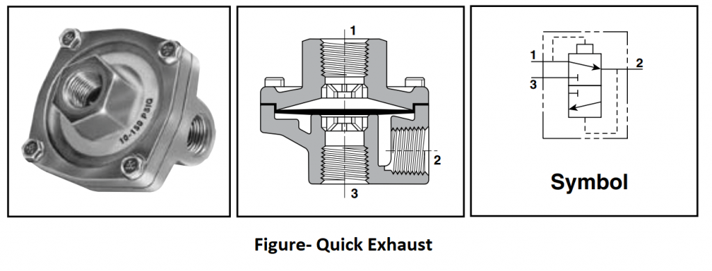 Quick Exhaust