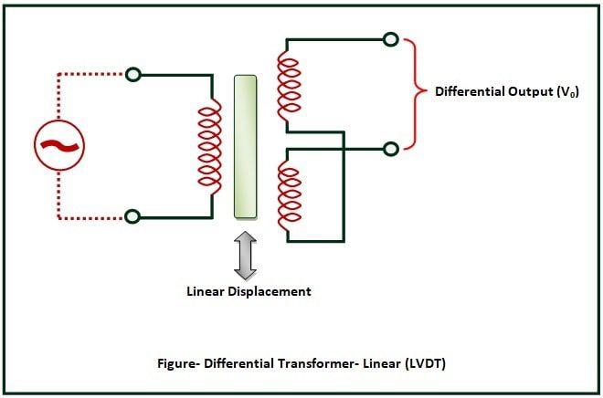 Differential-Transformer-lvdt
