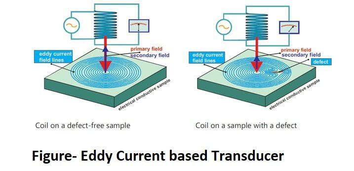 Eddy-Current-transducer