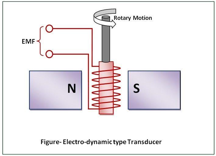 Electro-Dynamic-Transducer