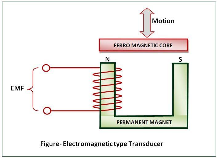 Electromagnetic-transducer