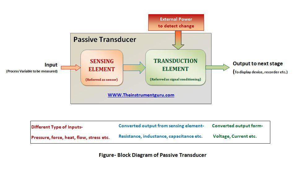 Extended passive transducer block diagram