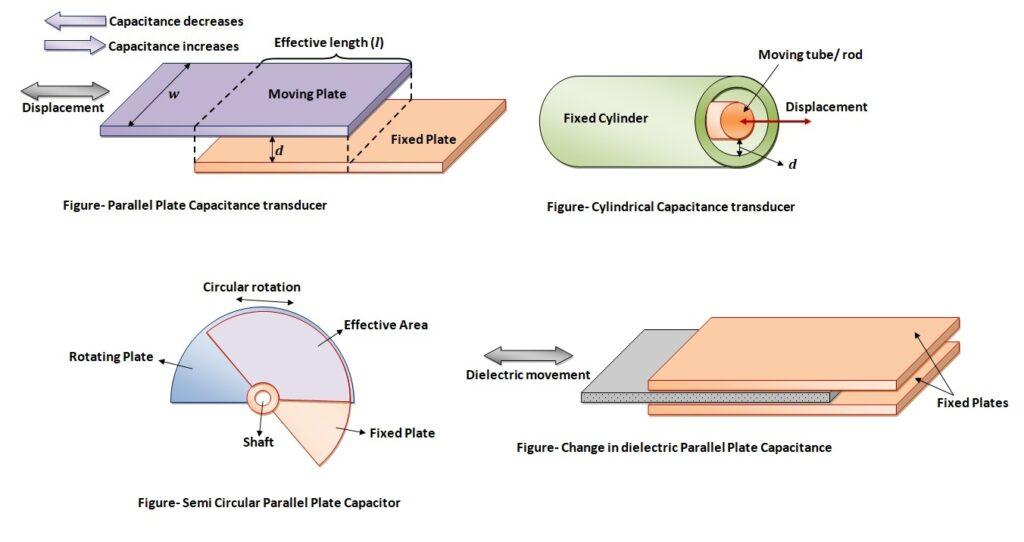 Capacitive transducer configuration