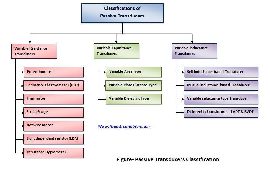 Passive transducer classification Final