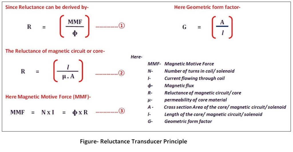 Reluctance-transducer