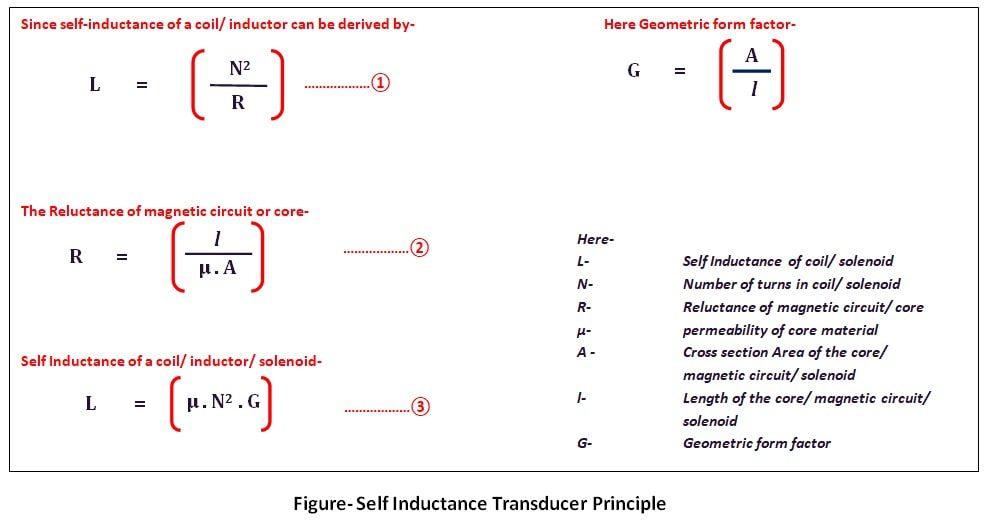 Self-Inductance-Transducer